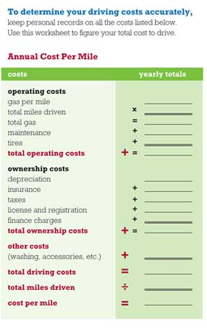 the annual cost of owning a car is 8 776 what about other modes a