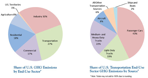 GHG-emissions-pie-charts-EPA_WEB