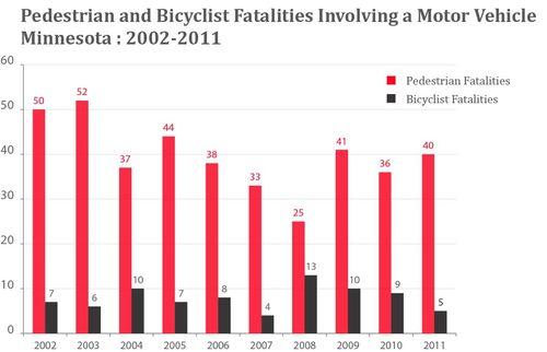Crash Facts Transit For Livable Communities Minnesota