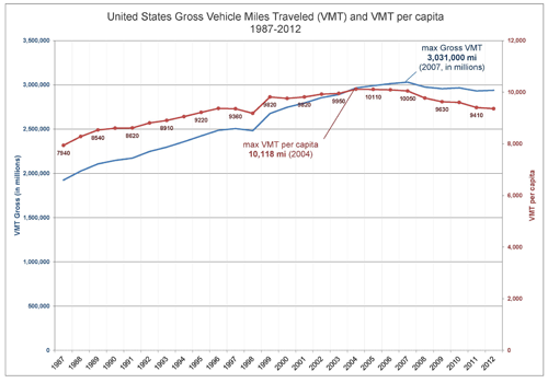 VMT-national-per-capita-WEB