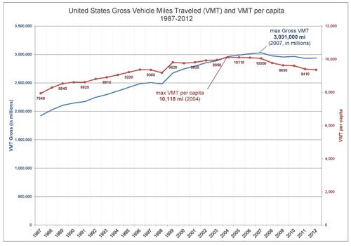 VMT-national-per-capita-WEB