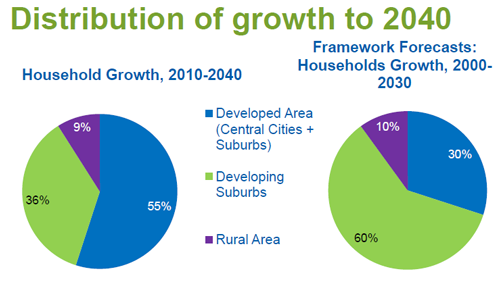 Met-Council-Compare-Distrib-of-Growth