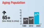 MSP-TBI-aging-population