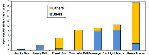 Fatalities-comparison-by-mode---VTPI
