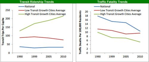VTPI-trendsgraph-transitridership-trafficfatalities